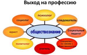 обществознание егэ подготовка