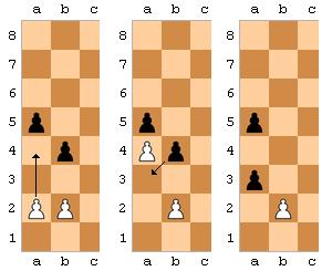 Правила игры в шахматы - как ходят фигуры. Техника En Passant для новичков.